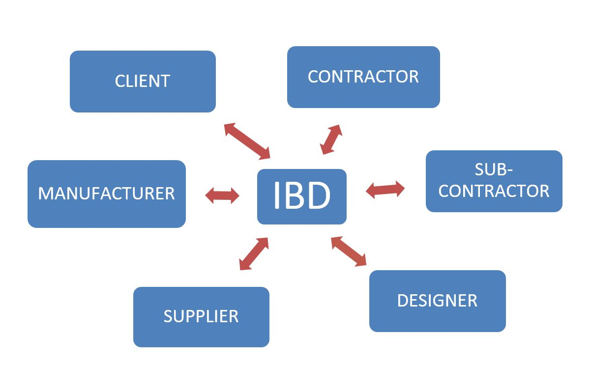 IBD - Interactive Building Design